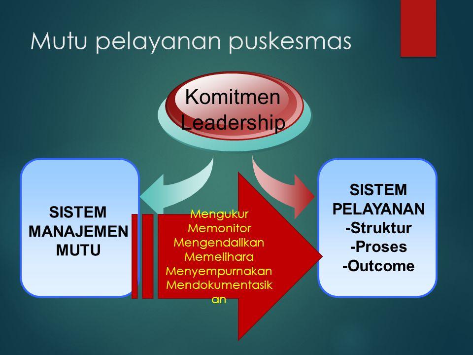 Mutu pelayanan puskesmas SISTEM MANAJEMEN MUTU Komitmen Leadership SISTEM PELAYANAN -Struktur -Proses -Outcome Mengukur Memonitor Mengendalikan Memelihara Menyempurnakan Mendokumentasik an