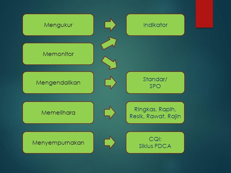Mengukur Memonitor Mengendalikan Memelihara Menyempurnakan Indikator Standar/ SPO Ringkas, Rapih, Resik, Rawat, Rajin CQI: Siklus PDCA