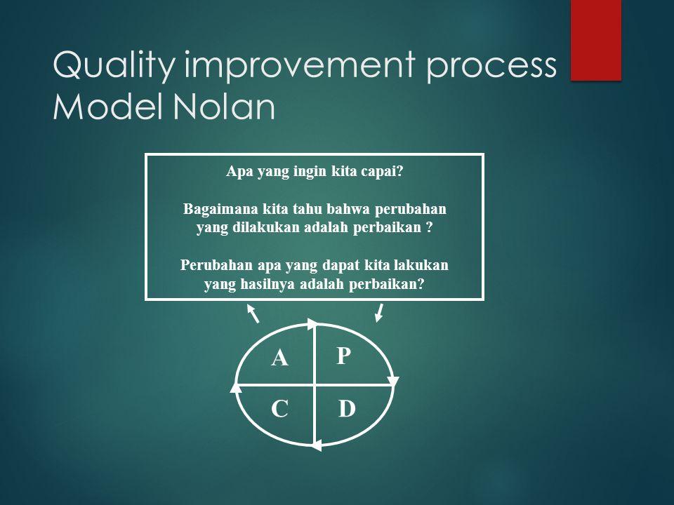 Quality improvement process Model Nolan Apa yang ingin kita capai? Bagaimana kita tahu bahwa perubahan yang dilakukan adalah perbaikan ? Perubahan apa