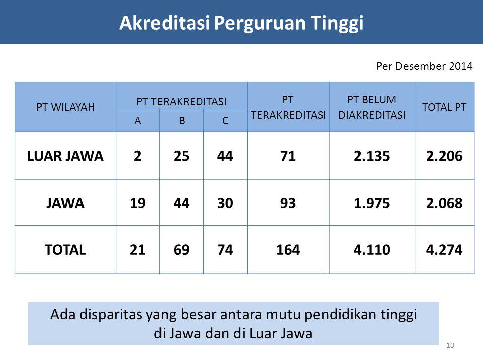Akreditasi Perguruan Tinggi PT WILAYAH PT TERAKREDITASI PT BELUM DIAKREDITASI TOTAL PT ABC LUAR JAWA22544712.1352.206 JAWA194430931.9752.068 TOTAL2169741644.1104.274 Per Desember 2014 Ada disparitas yang besar antara mutu pendidikan tinggi di Jawa dan di Luar Jawa 10
