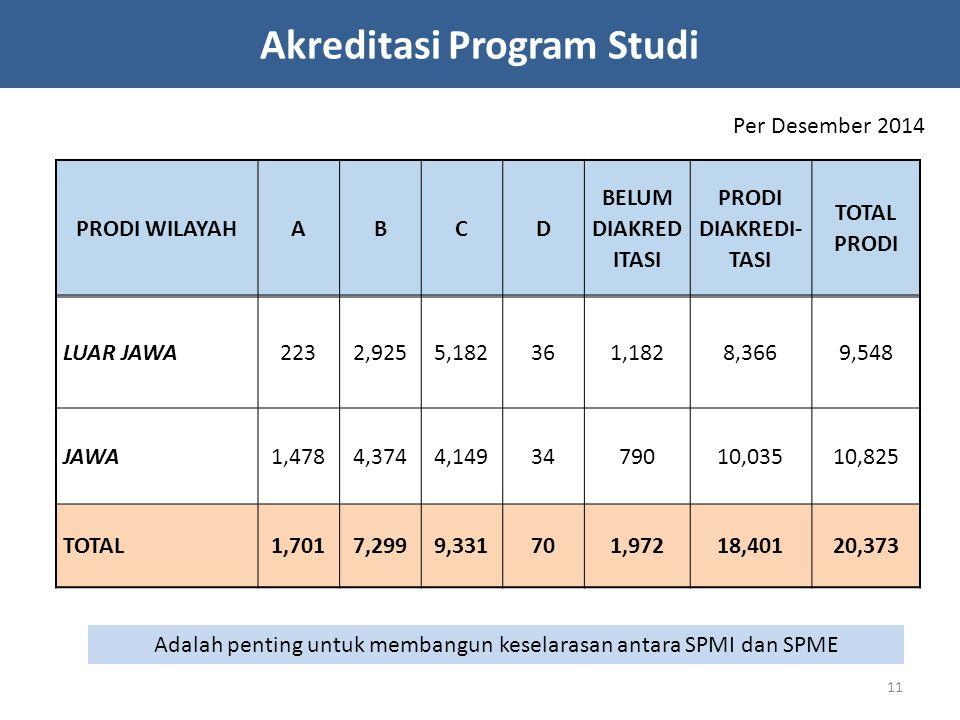 Akreditasi Program Studi Per Desember 2014 PRODI WILAYAHABCD BELUM DIAKRED ITASI PRODI DIAKREDI- TASI TOTAL PRODI LUAR JAWA2232,9255,182361,1828,3669,548 JAWA1,4784,3744,1493479010,03510,825 TOTAL1,7017,2999,331701,97218,40120,373 Adalah penting untuk membangun keselarasan antara SPMI dan SPME 11