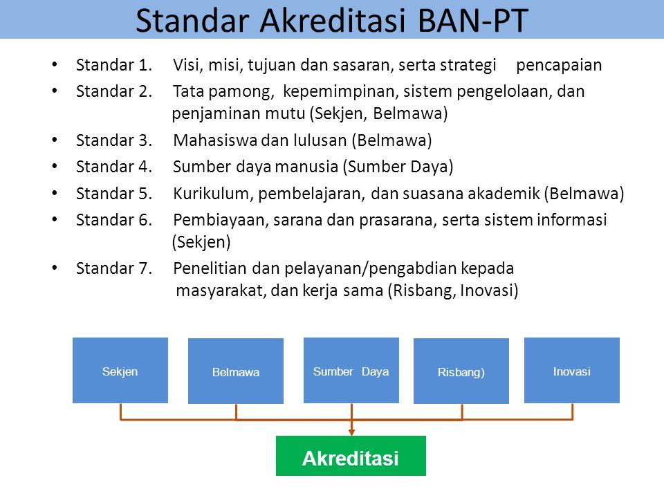 Standar Akreditasi BAN-PT Standar 1.
