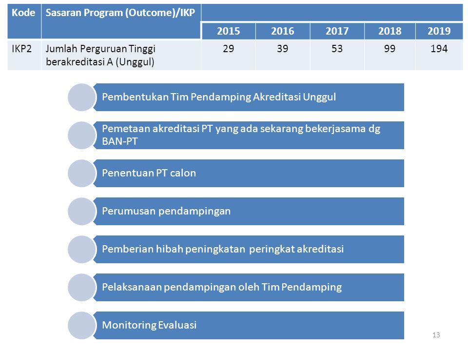 13 KodeSasaran Program (Outcome)/IKP 20152016201720182019 IKP2Jumlah Perguruan Tinggi berakreditasi A (Unggul) 29395399194 Pembentukan Tim Pendamping Akreditasi Unggul Pemetaan akreditasi PT yang ada sekarang bekerjasama dg BAN-PT Penentuan PT calon Perumusan pendampingan Pemberian hibah peningkatan peringkat akreditasi Pelaksanaan pendampingan oleh Tim Pendamping Monitoring Evaluasi