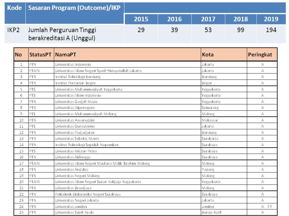 14 KodeSasaran Program (Outcome)/IKP 20152016201720182019 IKP2Jumlah Perguruan Tinggi berakreditasi A (Unggul) 29395399194