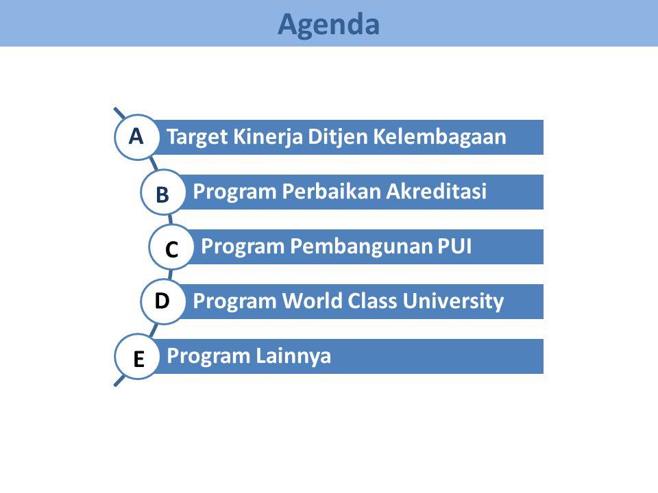 Target Kinerja Ditjen Kelembagaan Program Perbaikan Akreditasi Program Pembangunan PUI Program World Class University Program Lainnya A B C Agenda D E