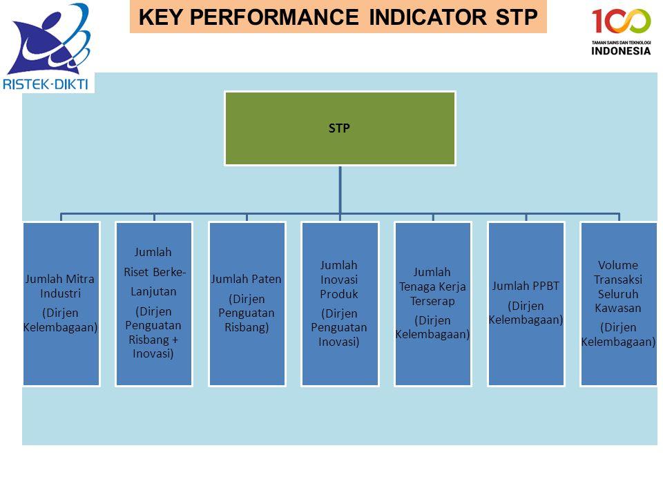 KEY PERFORMANCE INDICATOR STP STP Jumlah Mitra Industri (Dirjen Kelembagaan) Jumlah Riset Berke- Lanjutan (Dirjen Penguatan Risbang + Inovasi) Jumlah Paten (Dirjen Penguatan Risbang) Jumlah Inovasi Produk (Dirjen Penguatan Inovasi) Jumlah Tenaga Kerja Terserap (Dirjen Kelembagaan) Jumlah PPBT (Dirjen Kelembagaan) Volume Transaksi Seluruh Kawasan (Dirjen Kelembagaan)