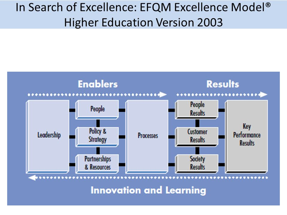 In Search of Excellence: EFQM Excellence Model® Higher Education Version 2003