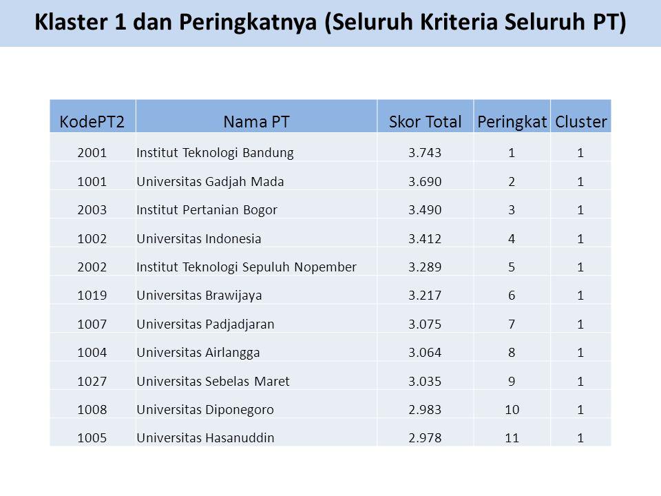 KodePT2Nama PTSkor TotalPeringkatCluster 2001Institut Teknologi Bandung3.74311 1001Universitas Gadjah Mada3.69021 2003Institut Pertanian Bogor3.49031 1002Universitas Indonesia3.41241 2002Institut Teknologi Sepuluh Nopember3.28951 1019Universitas Brawijaya3.21761 1007Universitas Padjadjaran3.07571 1004Universitas Airlangga3.06481 1027Universitas Sebelas Maret3.03591 1008Universitas Diponegoro2.983101 1005Universitas Hasanuddin2.978111 Klaster 1 dan Peringkatnya (Seluruh Kriteria Seluruh PT)