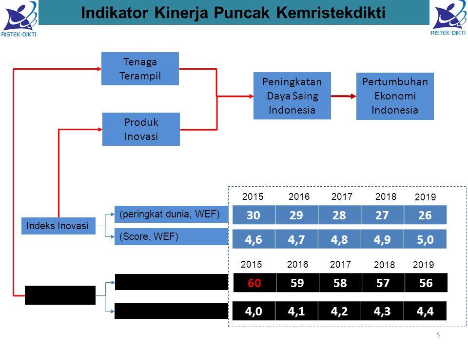 Indikator Kinerja Puncak Kemristekdikti 3029282726 Indeks Inovasi 6059585756 Indeks Dikti 2015 2016 2017 2018 2019 2015 2016 2017 2018 2019 4,64,74,84,95,0 (Score, WEF) (peringkat dunia, WEF) (score, WEF) 4,04,14,24,34,4 5 Peningkatan Daya Saing Indonesia Tenaga Terampil Produk Inovasi Pertumbuhan Ekonomi Indonesia
