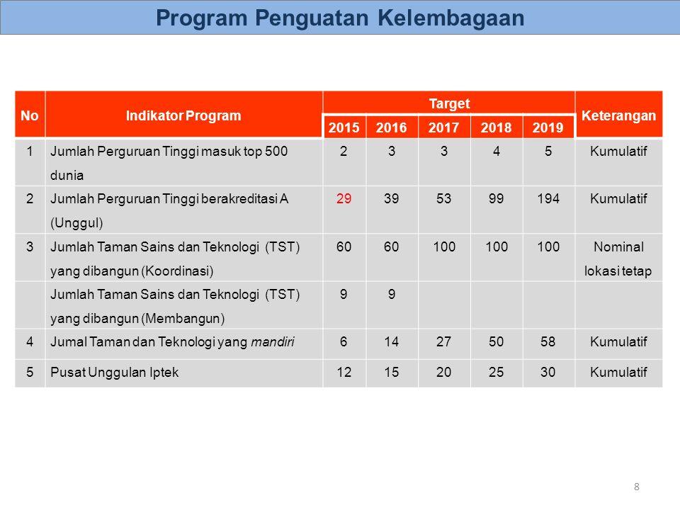 19 KodeSasaran Program (Outcome)/IKP 20152016201720182019 IKP1Jumlah Perguruan Tinggi masuk top 500 dunia 2 UI, ITB 3 UI, ITB, UGM 3 UI, ITB, UGM 4 UI, ITB, UGM, IPB 5 UI, ITB, UGM, IPB, UA Pembentukan Tim Pendamping World Class University Pendalaman metode perangkingan Pendalaman data yang dibutuhkan Pemetaan nilai saat ini Pendalaman kelemahan PT Indonesia Perumusan program peningkatan rangking Pemberian hibah peningkatan rangking Pelaksanaan pendampingan oleh Tim Pendamping Monitoring Evaluasi √ √ √ √ √ √ √ √