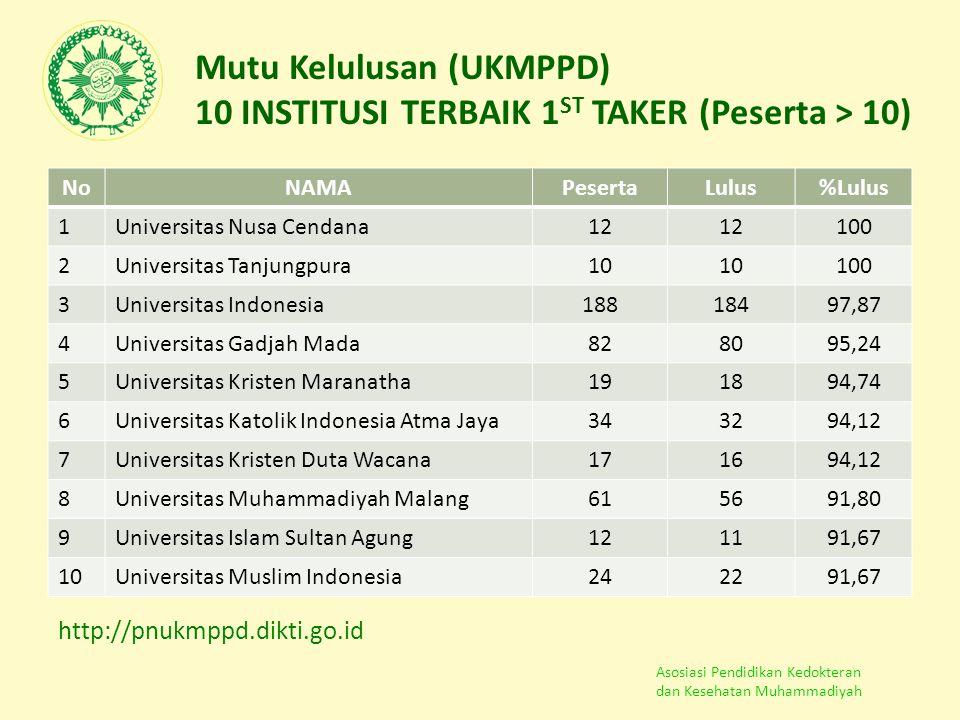 Asosiasi Pendidikan Kedokteran dan Kesehatan Muhammadiyah Mutu Kelulusan (UKMPPD) 10 INSTITUSI TERBAIK 1 ST TAKER (Peserta > 10) NoNAMAPesertaLulus%Lu