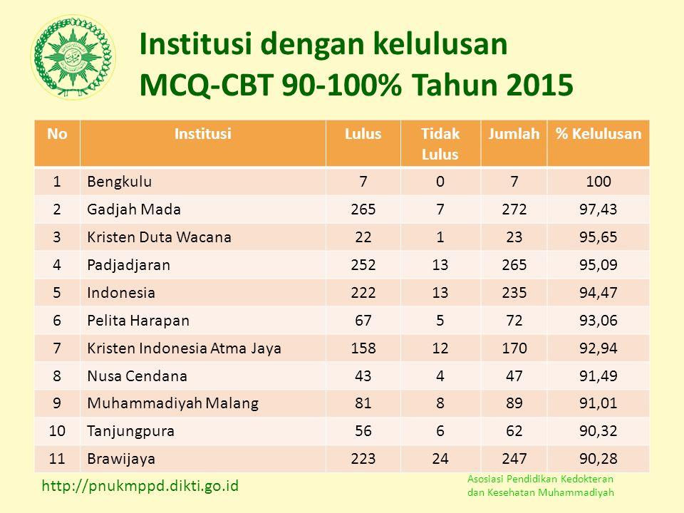 Asosiasi Pendidikan Kedokteran dan Kesehatan Muhammadiyah Institusi dengan kelulusan MCQ-CBT 90-100% Tahun 2015 NoInstitusiLulusTidak Lulus Jumlah% Ke