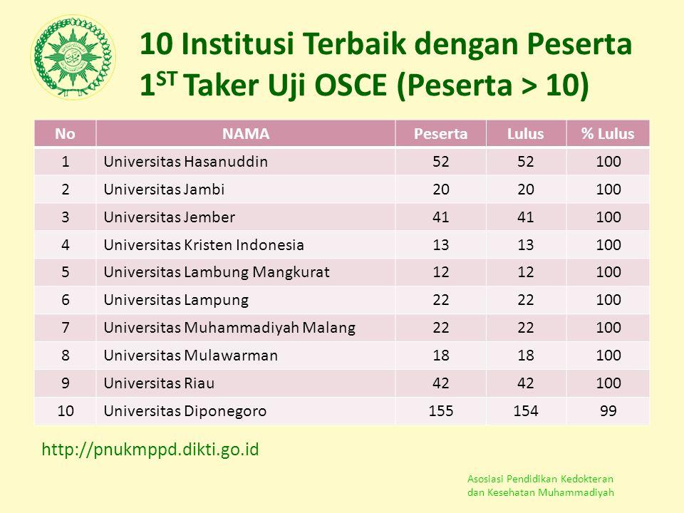 Asosiasi Pendidikan Kedokteran dan Kesehatan Muhammadiyah 10 Institusi Terbaik dengan Peserta 1 ST Taker Uji OSCE (Peserta > 10) NoNAMAPesertaLulus% L