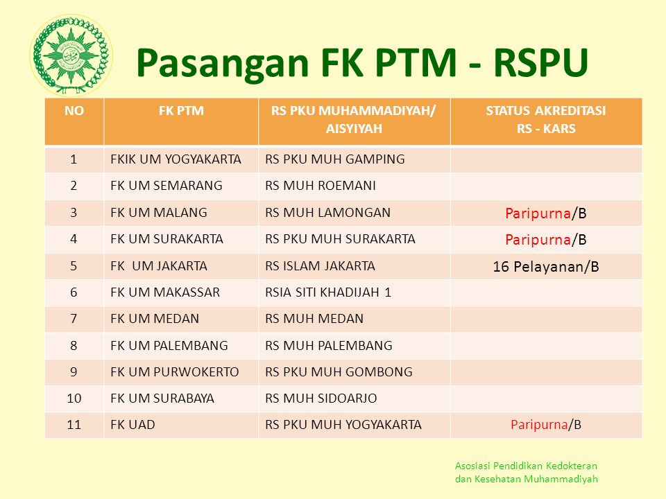 Asosiasi Pendidikan Kedokteran dan Kesehatan Muhammadiyah Pasangan FK PTM - RSPU NOFK PTMRS PKU MUHAMMADIYAH/ AISYIYAH STATUS AKREDITASI RS - KARS 1FK