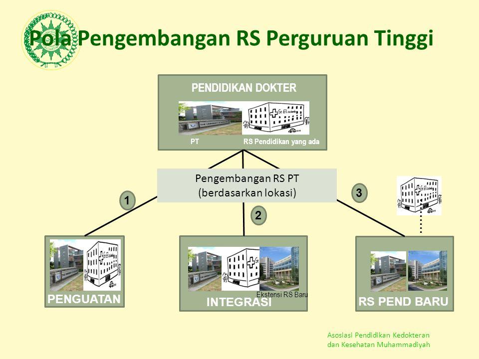Asosiasi Pendidikan Kedokteran dan Kesehatan Muhammadiyah PENDIDIKAN DOKTER PT ……… Pengembangan RS PT (berdasarkan lokasi) RS Pendidikan yang ada Ekst
