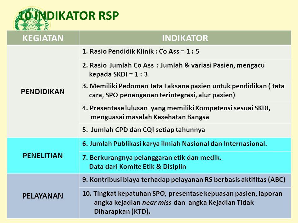 Asosiasi Pendidikan Kedokteran dan Kesehatan Muhammadiyah 10 INDIKATOR RSP KEGIATANINDIKATOR PENDIDIKAN 1. Rasio Pendidik Klinik : Co Ass = 1 : 5 2. R
