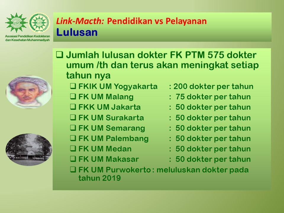 Link-Macth: Pendidikan vs Pelayanan Lulusan  Jumlah lulusan dokter FK PTM 575 dokter umum /th dan terus akan meningkat setiap tahun nya  FKIK UM Yog