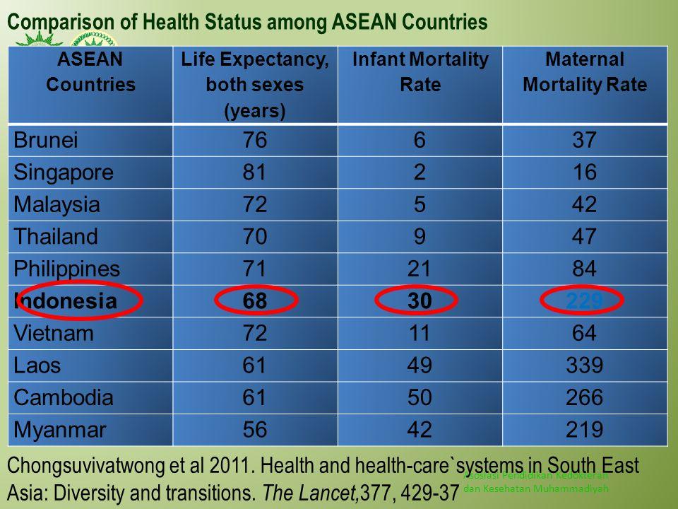 Asosiasi Pendidikan Kedokteran dan Kesehatan Muhammadiyah Comparison of Health Status among ASEAN Countries ASEAN Countries Life Expectancy, both sexe