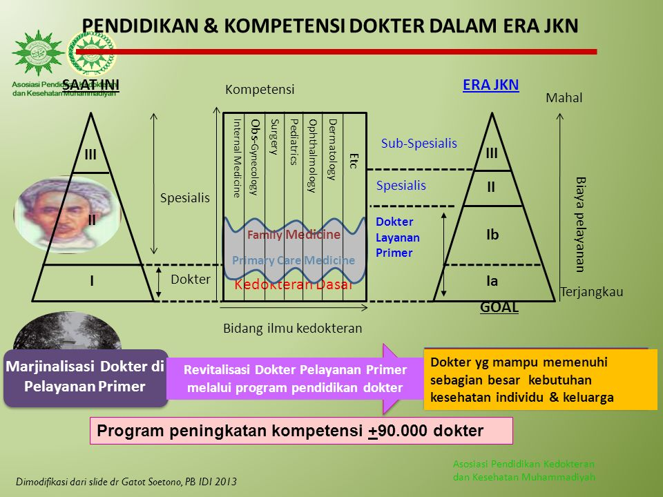 Asosiasi Pendidikan Kedokteran dan Kesehatan Muhammadiyah Dokter Spesialis Mahal Kompetensi Bidang ilmu kedokteran Internal Medicine Obs- Gynecology S