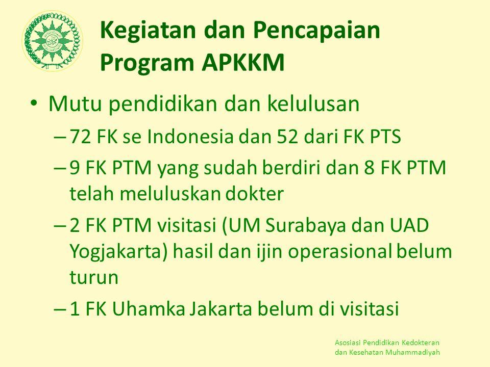 Asosiasi Pendidikan Kedokteran dan Kesehatan Muhammadiyah Kegiatan dan Pencapaian Program APKKM Mutu pendidikan dan kelulusan – 72 FK se Indonesia dan