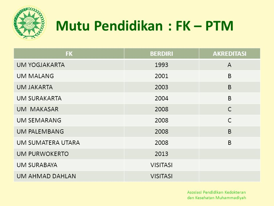 Asosiasi Pendidikan Kedokteran dan Kesehatan Muhammadiyah Mutu Pendidikan : FK – PTM FKBERDIRIAKREDITASI UM YOGJAKARTA1993A UM MALANG2001B UM JAKARTA2