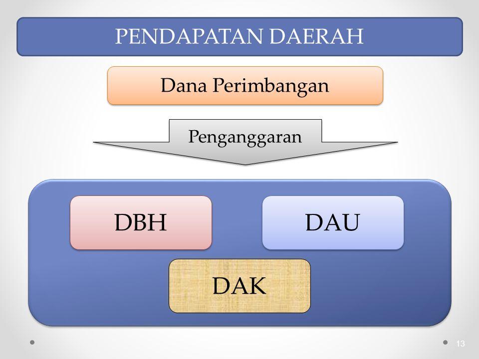 Dana Perimbangan Penganggaran PENDAPATAN DAERAH DBH DAU DAK 13