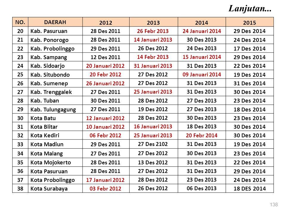 138 NO.DAERAH 2012201320142015 20 Kab.