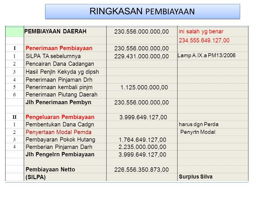 RINGKASAN PEMBIAYAAN PEMBIAYAAN DAERAH 230.556.000.000,00 ini salah yg benar 234.555.649.127,00 I Penerimaan Pembiayaan 230.556.000.000,00 1 SiLPA TA sebelumnya 229.431.000.000,00 Lamp A.IX.a PM13/2006 2 Pencairan Dana Cadangan 3 Hasil Penjln Kekyda yg dipsh 4 Penerimaan Pinjaman Drh 5 Penerimaan kembali pinjm 1.125.000.000,00 6 Penerimaan Piutang Daerah Jlh Penerimaan Pembyn 230.556.000.000,00 II Pengeluaran Pembiayaan 3.999.649.127,00 1 Pembentukan Dana Cadgn harus dgn Perda 2 Penyertaan Modal Pemda Penyrtn Modal 3 Pembayaran Pokok Hutang 1.764.649.127,00 4 Pemberian Pinjaman Darh 2.235.000.000,00 Jlh Pengelrn Pembiayaan 3.999.649.127,00 Pembiayaan Netto 226.556.350.873,00 (SILPA) Surplus Silva