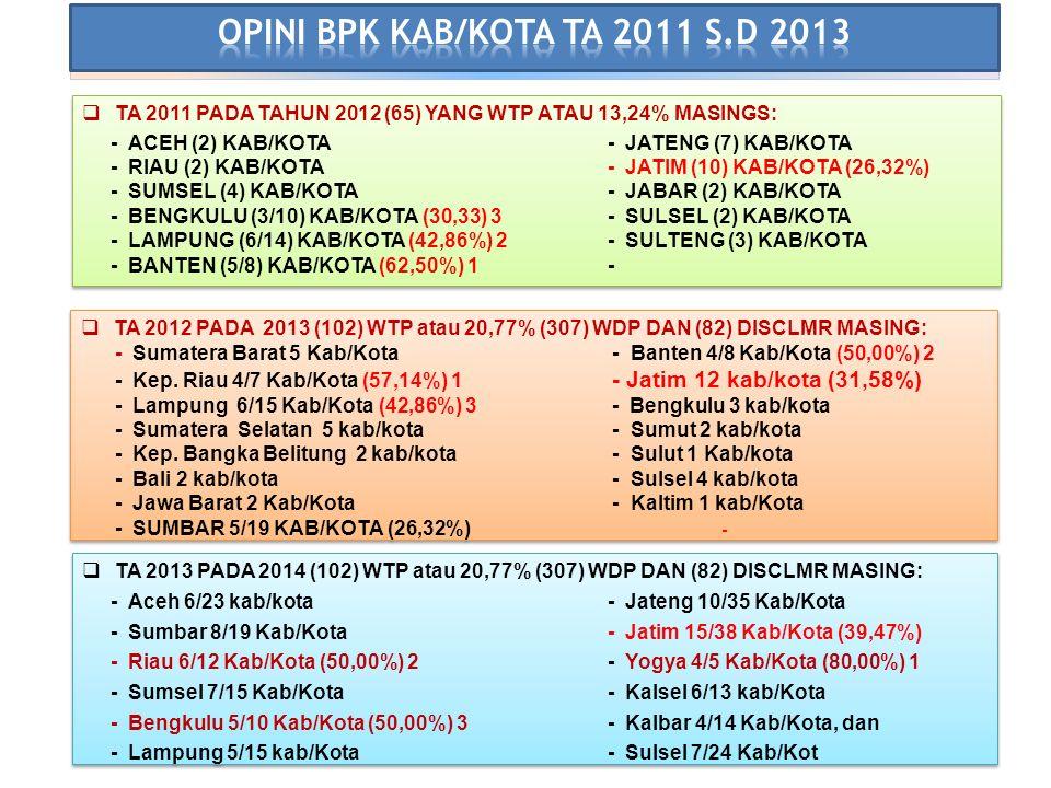 OPINI BPK  TA 2011 PADA TAHUN 2012 (65) YANG WTP ATAU 13,24% MASINGS: - ACEH (2) KAB/KOTA- JATENG (7) KAB/KOTA - RIAU (2) KAB/KOTA- JATIM (10) KAB/KOTA (26,32%) - SUMSEL (4) KAB/KOTA- JABAR (2) KAB/KOTA - BENGKULU (3/10) KAB/KOTA (30,33) 3- SULSEL (2) KAB/KOTA - LAMPUNG (6/14) KAB/KOTA (42,86%) 2- SULTENG (3) KAB/KOTA - BANTEN (5/8) KAB/KOTA (62,50%) 1-  TA 2011 PADA TAHUN 2012 (65) YANG WTP ATAU 13,24% MASINGS: - ACEH (2) KAB/KOTA- JATENG (7) KAB/KOTA - RIAU (2) KAB/KOTA- JATIM (10) KAB/KOTA (26,32%) - SUMSEL (4) KAB/KOTA- JABAR (2) KAB/KOTA - BENGKULU (3/10) KAB/KOTA (30,33) 3- SULSEL (2) KAB/KOTA - LAMPUNG (6/14) KAB/KOTA (42,86%) 2- SULTENG (3) KAB/KOTA - BANTEN (5/8) KAB/KOTA (62,50%) 1-  TA 2012 PADA 2013 (102) WTP atau 20,77% (307) WDP DAN (82) DISCLMR MASING: - Sumatera Barat 5 Kab/Kota - Banten 4/8 Kab/Kota (50,00%) 2 - Kep.