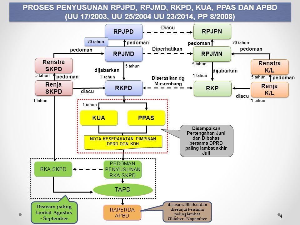 BELANJA BAGI HASIL PAJAK  Penganggaran DBH Pajak Daerah yg bersumber dari Pendapatan Pemerintah Provinsi kepada Pemerintah Kab/Kota Harus mempedomani UU 28/2009.