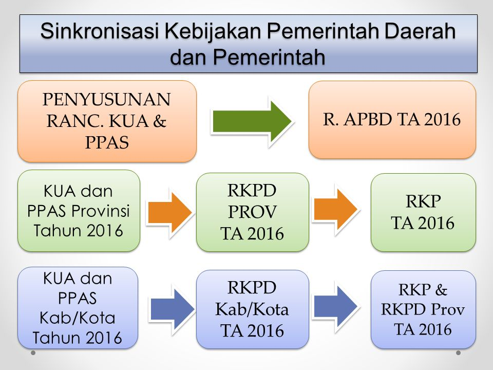  Untuk menjamin konsistensi dan percepatan pembahasan Ranc KUA/KUPA dan Ranc PPAS/PPAS Perbhn, KDH harus menyampaikan Ranc KUA/KUPA dan Ranc PPAS/PPAS Perbhn tsb kpd DPRD dlm waktu yg bersamaan, yg selanjutnya hasil pembahasan kedua dokumen tsb disepakati bersama antara KDH dgn DPRD pada waktu yg bersamaan, sehingga keterpaduan substansi KUA/KUPA dan PPAS/PPAS Perbhn dlm proses penyusunan Ranc APBD/P-APBD TA 2016 akan lebih efektif Substansi KUA/KUPA mencakup hal-hal yg sifatnya kebijakan umum dan tidak menjelaskan hal-hal yg bersifat teknis, seperti:  Gambaran kondisi ekonomi makro termasuk perkembangan indikator ekonomi makro daerah;  Asumsi dasar penyusunan Ranc APBD/P-APBD TA 2016 termasuk laju inflasi;  Pertumbuhan PDRB dan asumsi lainnya terkait dgn kondisi ekonomi daerah;  Kebijakan pendapatan daerah yg menggambarkan prakiraan rencana sumber dan besaran pendapatan daerah untuk TA 2016 serta strategi pencapaiannya;  Kebijakan belanja daerah yg mencerminkan program dan langkah kebijakan dalam upaya peningkatan pembangunan daerah yg merupakan manifestasi dari sinkronisasi kebijakan antara pemda dan pemerintah serta strategi pencapaiannya;  Kebijakan pembiayaan yang menggambarkan sisi defisit dan surplus anggaran daerah sbg antisipasi terhadap kondisi pembiayaan daerah dalam rangka menyikapi tuntutan pembangunan daerah serta strategi pencapaiannya Substansi KUA/KUPA mencakup hal-hal yg sifatnya kebijakan umum dan tidak menjelaskan hal-hal yg bersifat teknis, seperti:  Gambaran kondisi ekonomi makro termasuk perkembangan indikator ekonomi makro daerah;  Asumsi dasar penyusunan Ranc APBD/P-APBD TA 2016 termasuk laju inflasi;  Pertumbuhan PDRB dan asumsi lainnya terkait dgn kondisi ekonomi daerah;  Kebijakan pendapatan daerah yg menggambarkan prakiraan rencana sumber dan besaran pendapatan daerah untuk TA 2016 serta strategi pencapaiannya;  Kebijakan belanja daerah yg mencerminkan program dan langkah kebijakan dalam upaya peningkatan pembangunan daerah yg merupakan 