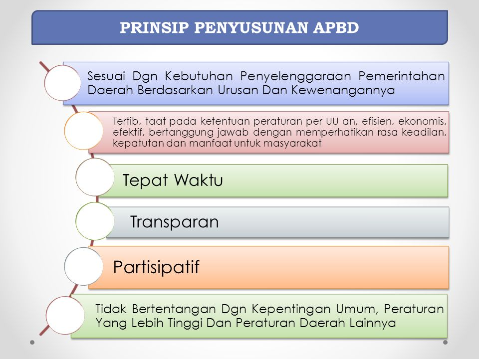 Pasal 72 ayat (1) huruf e UU 6/2014 dan Pasal 98 PP 43/2014 Pemerintah Prov/Kab/Kota Bantuan keuangan lainnya kepada pemerintah desa Lanjutan ….