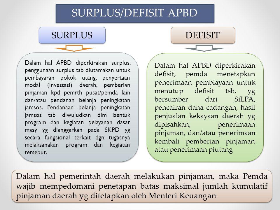 SURPLUS/DEFISIT APBD SURPLUS DEFISIT Dalam hal APBD diperkirakan surplus, penggunaan surplus tsb diutamakan untuk pembayaran pokok utang, penyertaan modal (investasi) daerah, pemberian pinjaman kpd pemrth pusat/pemda lain dan/atau pendanan belanja peningkatan jamsos.