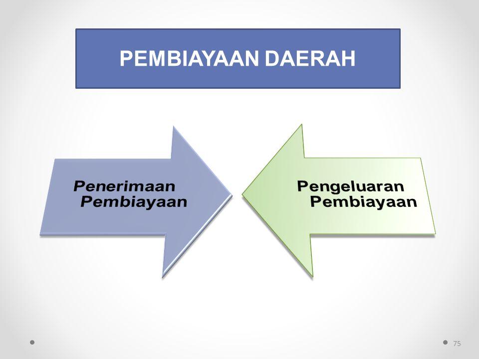 PEMBIAYAAN DAERAH 75