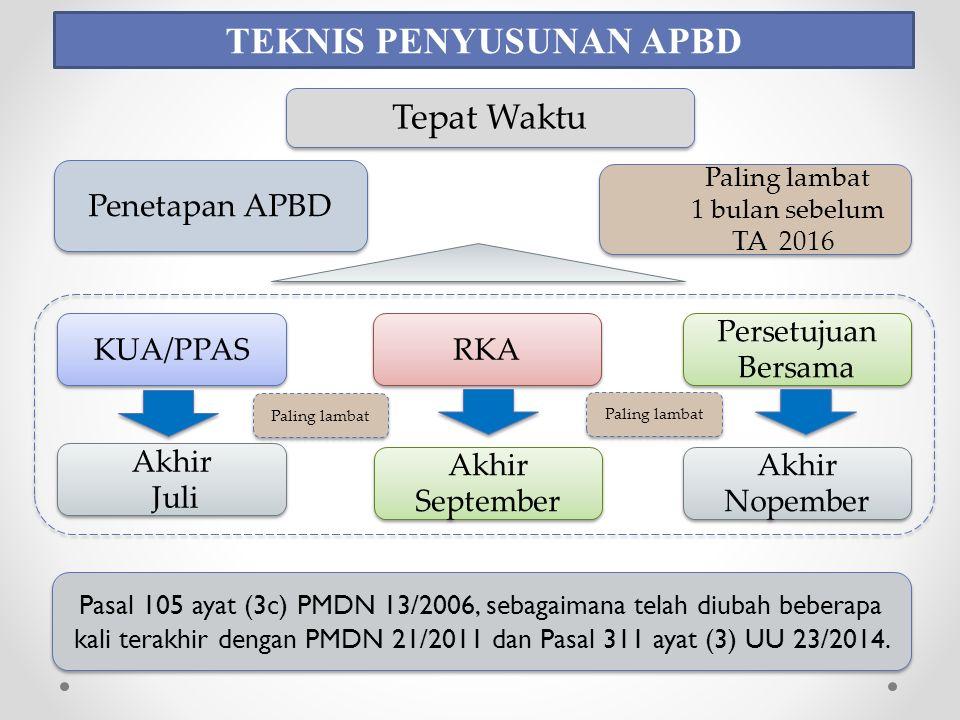 Paling lambat 1 bulan sebelum TA 2016 Paling lambat 1 bulan sebelum TA 2016 TEKNIS PENYUSUNAN APBD Penetapan APBD Tepat Waktu KUA/PPAS Persetujuan Bersama RKA Akhir Juli Akhir Juli Akhir Nopember Akhir September Pasal 105 ayat (3c) PMDN 13/2006, sebagaimana telah diubah beberapa kali terakhir dengan PMDN 21/2011 dan Pasal 311 ayat (3) UU 23/2014.
