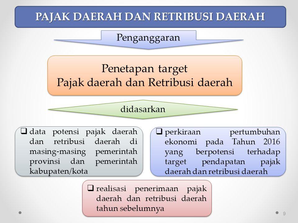 30 Perpres mengenai Rincian APBN TA 2016 atau PMK mengenai Alokasi Dana Tambahan DBH-Migas TA 2016 didasarkan Pemda harus menyesuaikan alokasi Dana Tambahan DBH- Migas dgn terlebih dahulu melakukan perubahan Perkada ttg penjabaran APBD TA 2016 dgn pemberitahuan kepada Pimpinan DPRD, untuk ditampung dalam Perda tentang P-APBD TA 2016 atau dicantumkan dalam LRA bagi pemda yang tidak melakukan P- APBD TA 2016.