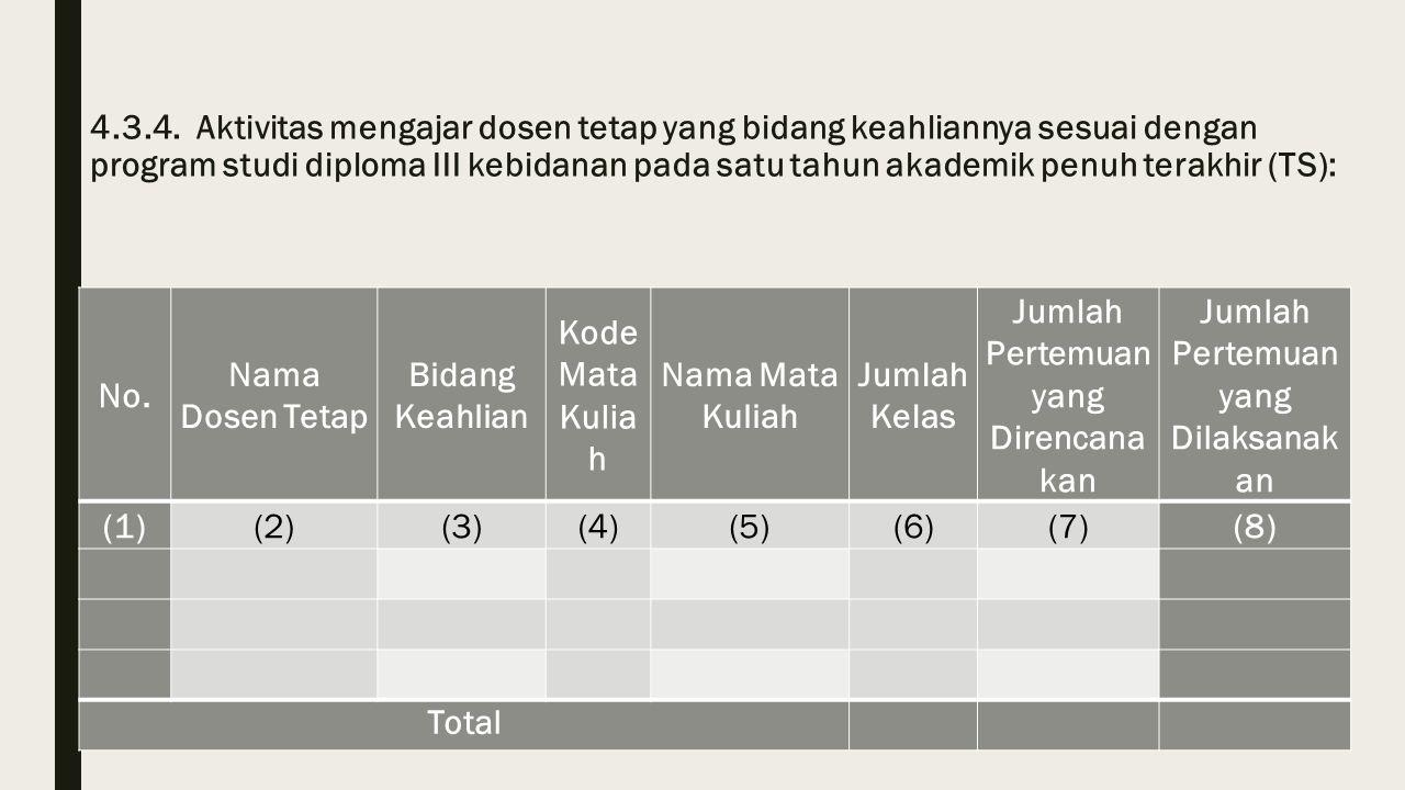 4.3.4. Aktivitas mengajar dosen tetap yang bidang keahliannya sesuai dengan program studi diploma III kebidanan pada satu tahun akademik penuh terakhi