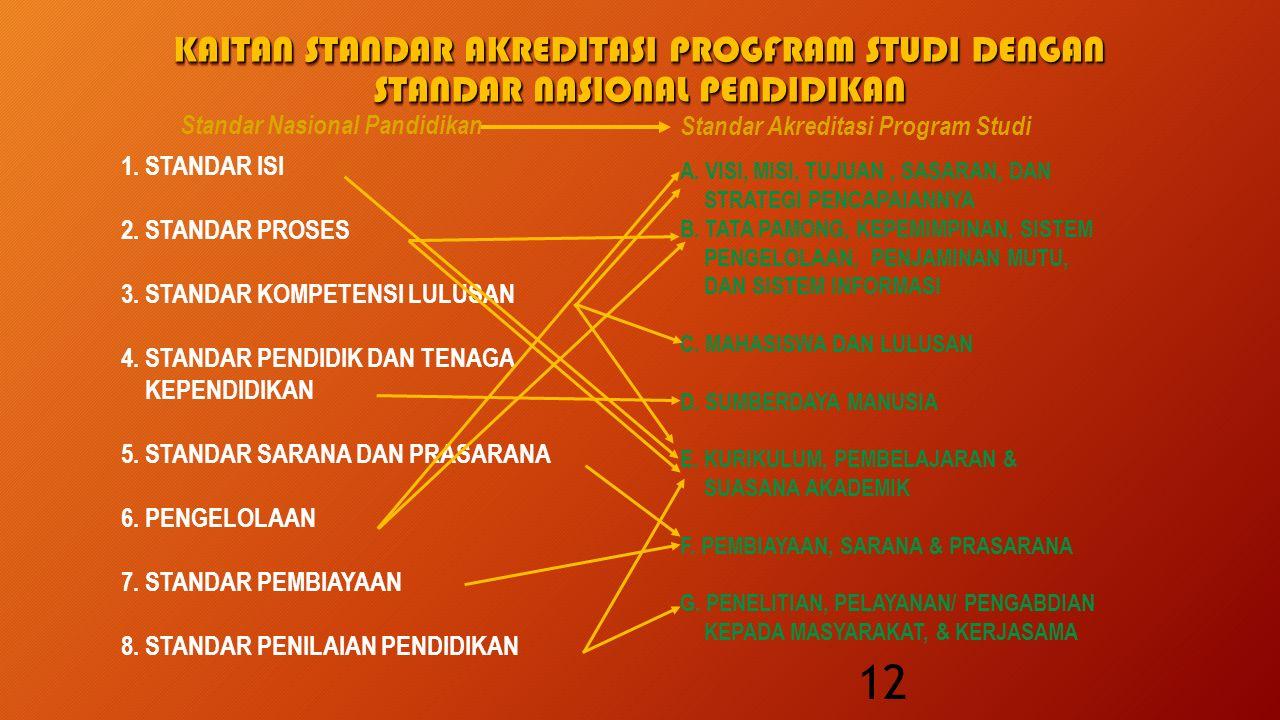 KAITAN STANDAR AKREDITASI PROGFRAM STUDI DENGAN STANDAR NASIONAL PENDIDIKAN A.