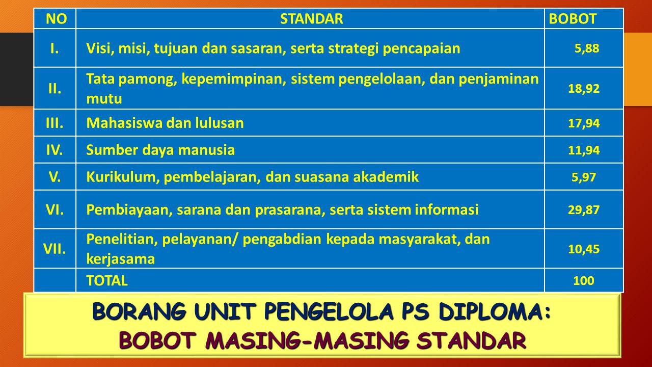 BORANG UNIT PENGELOLA PS DIPLOMA: BOBOT MASING-MASING STANDAR NO STANDAR BOBOT I.Visi, misi, tujuan dan sasaran, serta strategi pencapaian 5,88 II. Ta