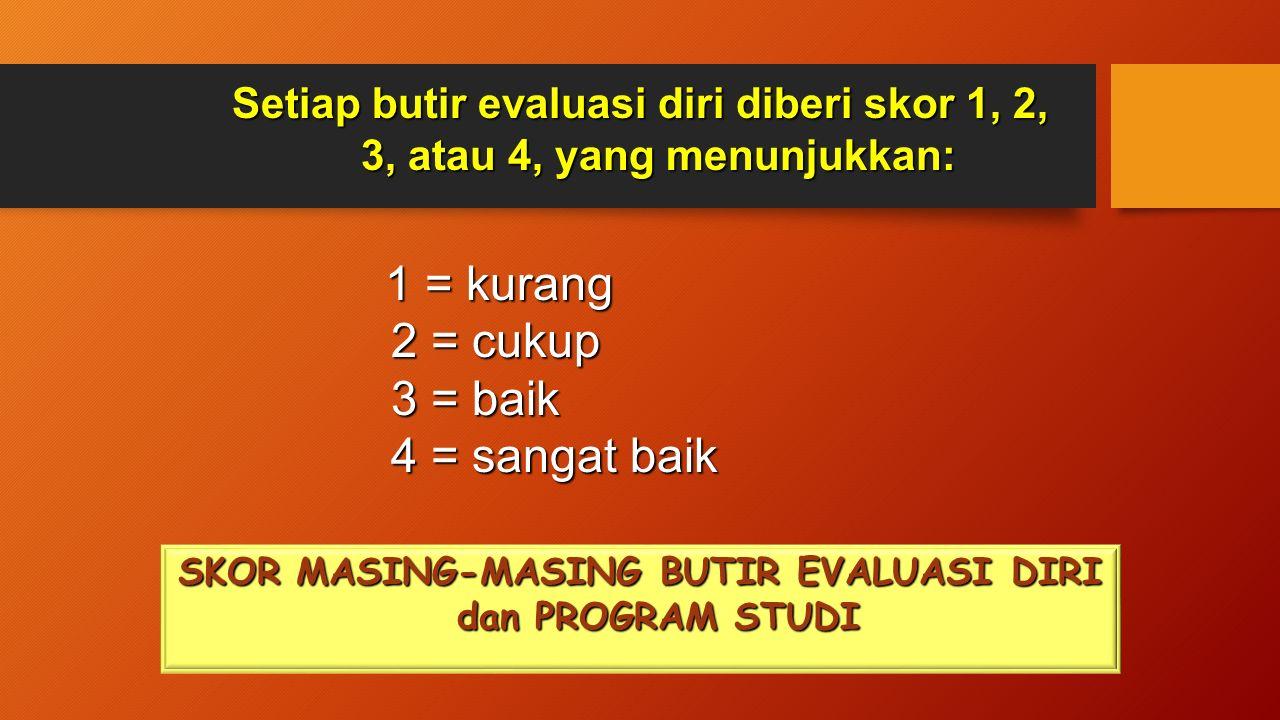 SKOR MASING-MASING BUTIR EVALUASI DIRI dan PROGRAM STUDI Setiap butir evaluasi diri diberi skor 1, 2, 3, atau 4, yang menunjukkan: 1 = kurang 1 = kurang 2 = cukup 3 = baik 4 = sangat baik