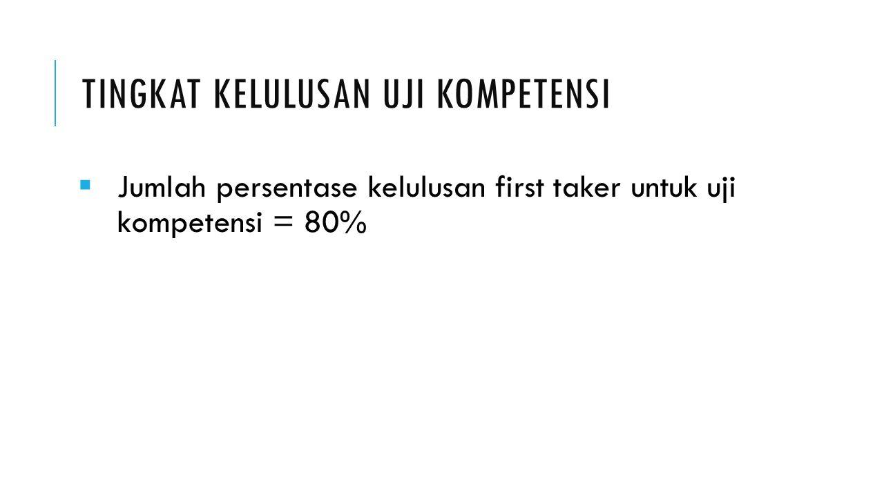 TINGKAT KELULUSAN UJI KOMPETENSI  Jumlah persentase kelulusan first taker untuk uji kompetensi = 80%