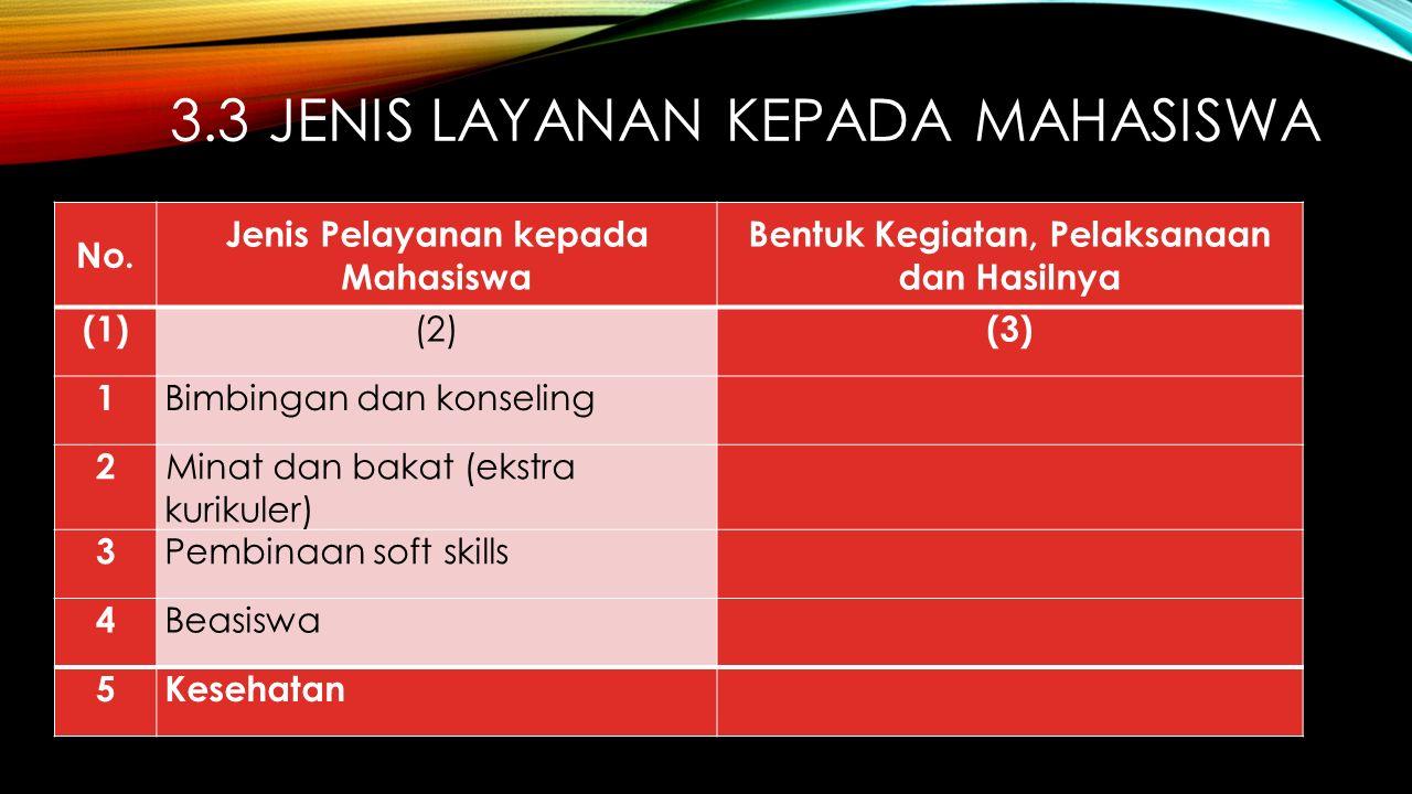 3.3 JENIS LAYANAN KEPADA MAHASISWA No. Jenis Pelayanan kepada Mahasiswa Bentuk Kegiatan, Pelaksanaan dan Hasilnya (1) (2) (3) 1 Bimbingan dan konselin