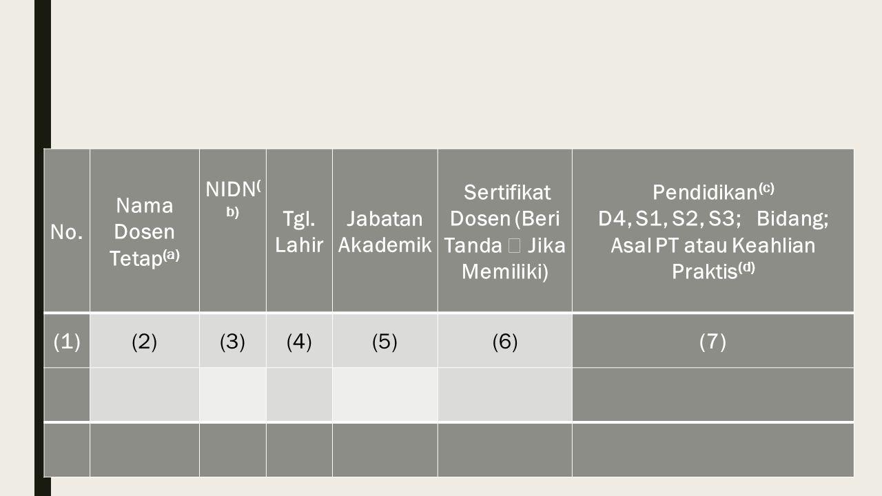 No. Nama Dosen Tetap (a) NIDN ( b) Tgl. Lahir Jabatan Akademik Sertifikat Dosen (Beri Tanda  Jika Memiliki) Pendidikan (c) D4, S1, S2, S3; Bidang; As