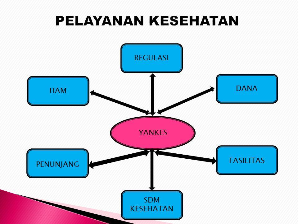 Pelayanan kesehatan di Indonesia pada era sekarang : - Utamakan patient safety - Pengobatan berbasis bukti - Komprehensif → l ibatkan multi disiplin ilmu - Lebih melibatkan pasien dlm ambil keputusan terapi KUALITAS YANKES MENINGKAT DUKUNGAN TENAGA KES YG HANDAL SEMINAR NASIONAL PERAN & POSISI FARMASI DALAM YANKES 24-25 OKT FFUA UNIV MULAWARMAN SAMARINDA
