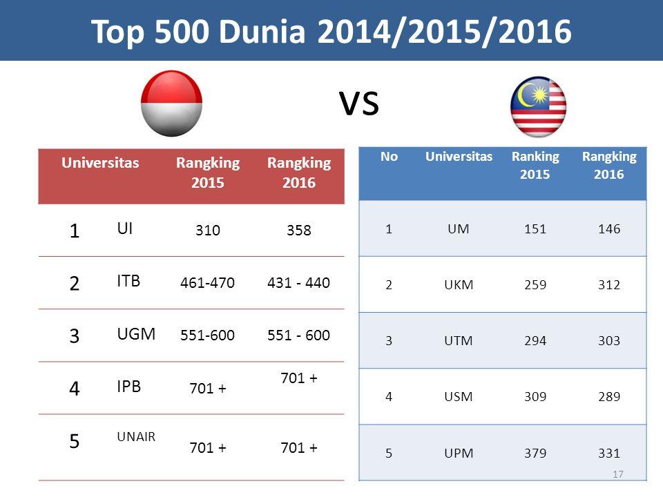 UniversitasRangking 2015 Rangking 2016 1 UI 310358 2 ITB 461-470431 - 440 3 UGM 551-600 4 IPB 701 + 5 UNAIR 701 + Top 500 Dunia 2014/2015/2016 NoUnive