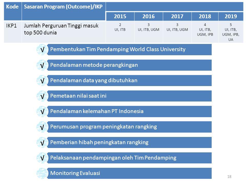 18 KodeSasaran Program (Outcome)/IKP 20152016201720182019 IKP1Jumlah Perguruan Tinggi masuk top 500 dunia 2 UI, ITB 3 UI, ITB, UGM 3 UI, ITB, UGM 4 UI