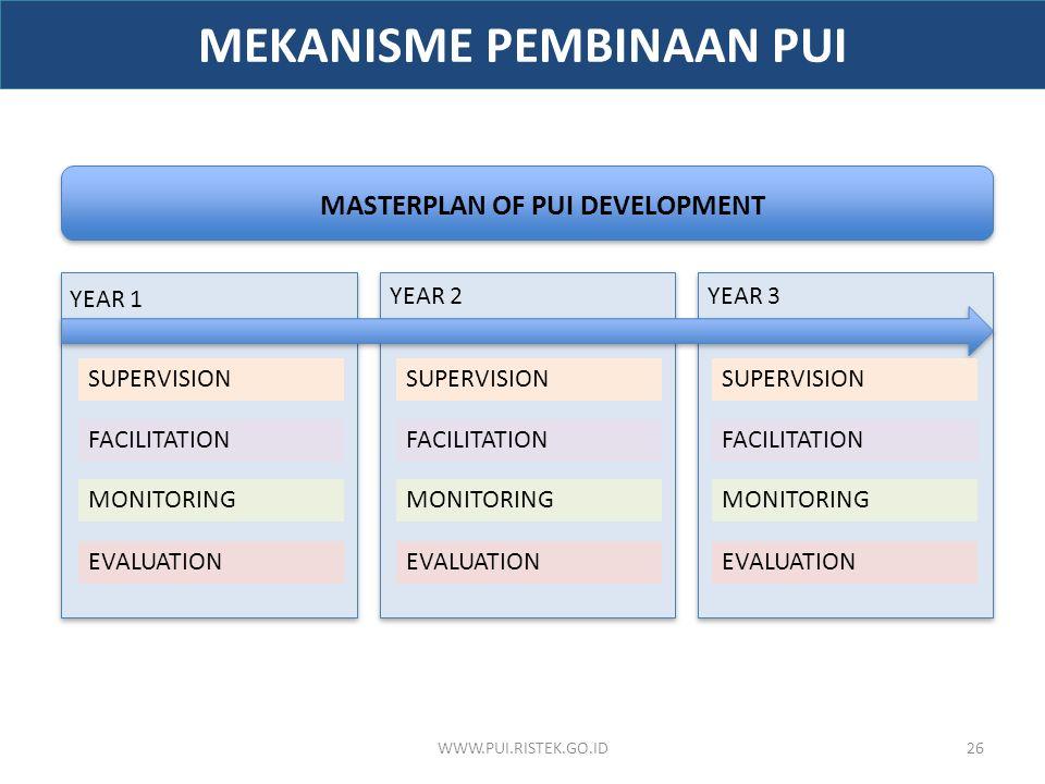 WWW.PUI.RISTEK.GO.ID26 MASTERPLAN OF PUI DEVELOPMENT YEAR 1 YEAR 2YEAR 3 SUPERVISION MONITORING EVALUATION FACILITATION MEKANISME PEMBINAAN PUI