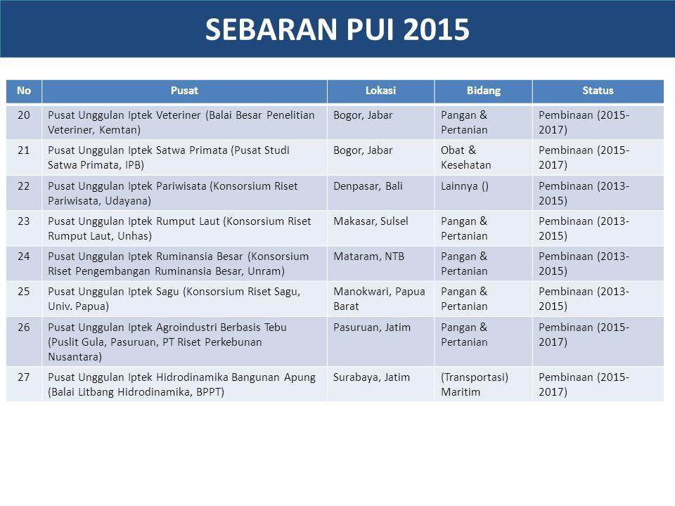 NoPusatLokasiBidangStatus 20Pusat Unggulan Iptek Veteriner (Balai Besar Penelitian Veteriner, Kemtan) Bogor, JabarPangan & Pertanian Pembinaan (2015-