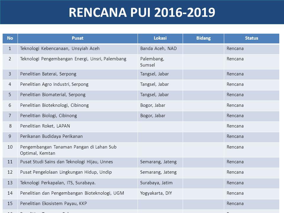 NoPusatLokasiBidangStatus 1Teknologi Kebencanaan, Unsyiah AcehBanda Aceh, NADRencana 2Teknologi Pengembangan Energi, Unsri, PalembangPalembang, Sumsel