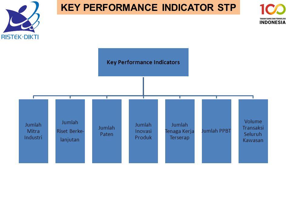 KEY PERFORMANCE INDICATOR STP Key Performance Indicators Jumlah Mitra Industri Jumlah Riset Berke- lanjutan Jumlah Paten Jumlah Inovasi Produk Jumlah